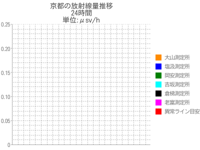 京都の放射線量24時間推移