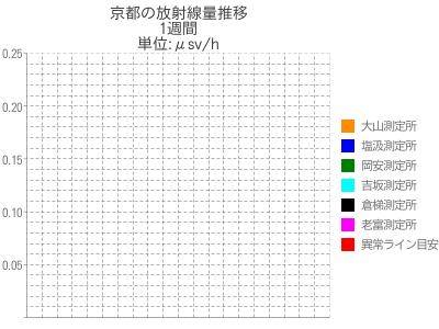 京都の放射線量週間推移